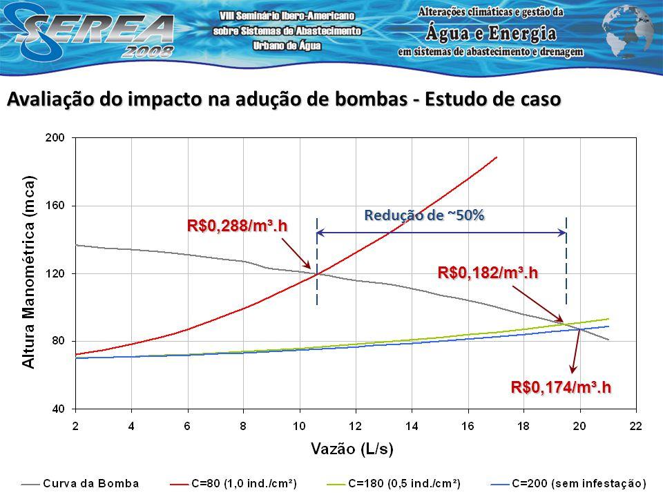 Redução de ~50% R$0,174/m³.h R$0,182/m³.h R$0,288/m³.h
