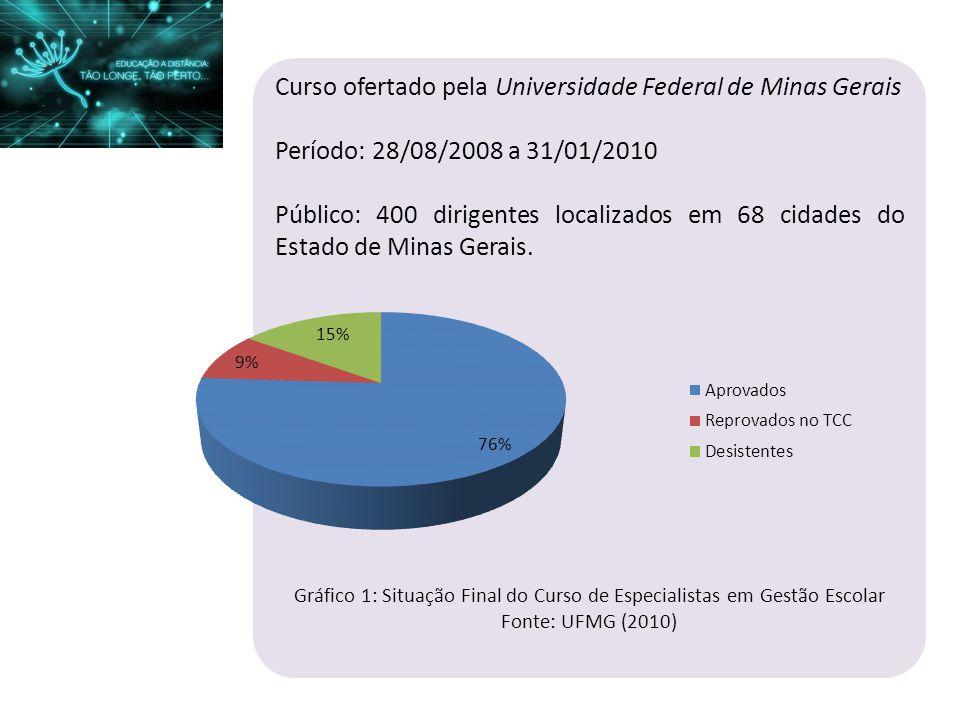 Curso ofertado pela Universidade Federal de Minas Gerais Período: 28/08/2008 a 31/01/2010 Público: 400 dirigentes localizados em 68 cidades do Estado