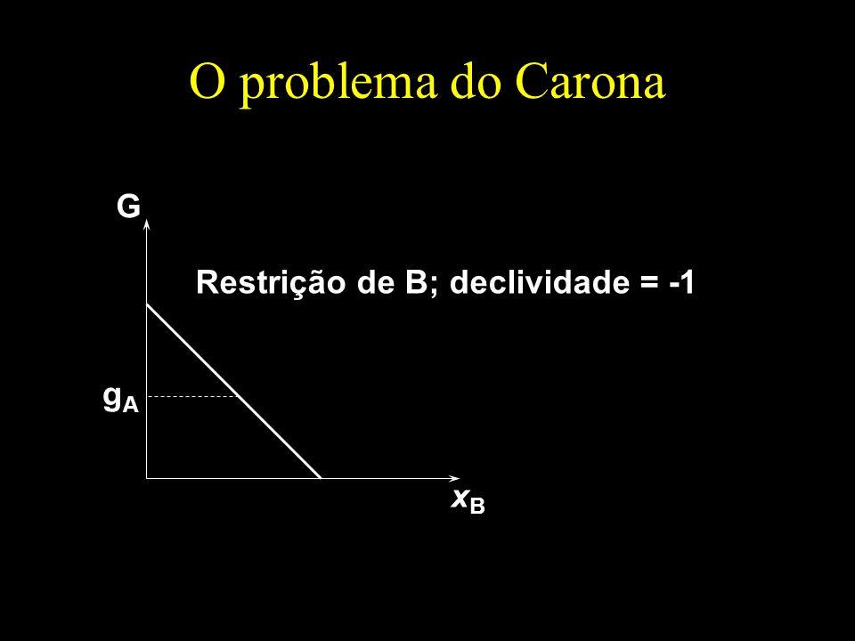 O problema do Carona G xBxB gAgA Restrição de B; declividade = -1