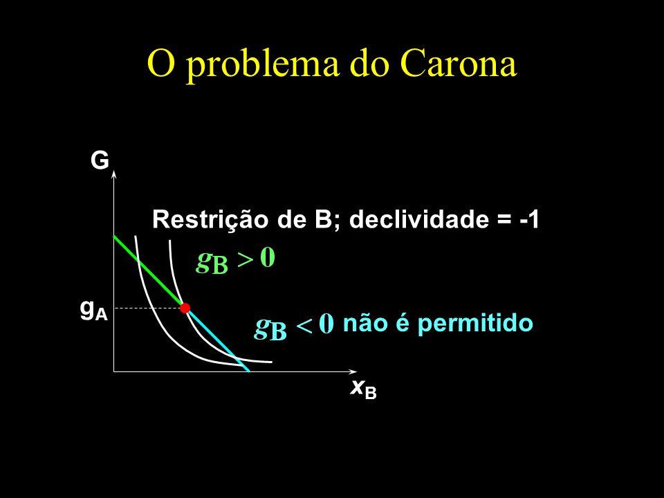 O problema do Carona G xBxB gAgA Restrição de B; declividade = -1 não é permitido