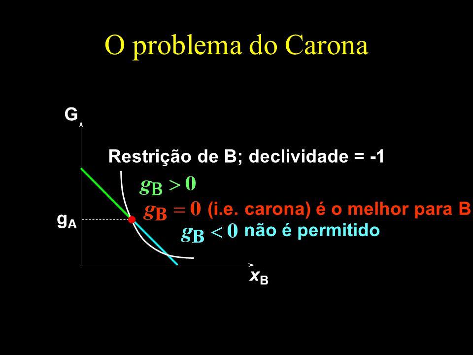 O problema do Carona G xBxB gAgA Restrição de B; declividade = -1 não é permitido (i.e.