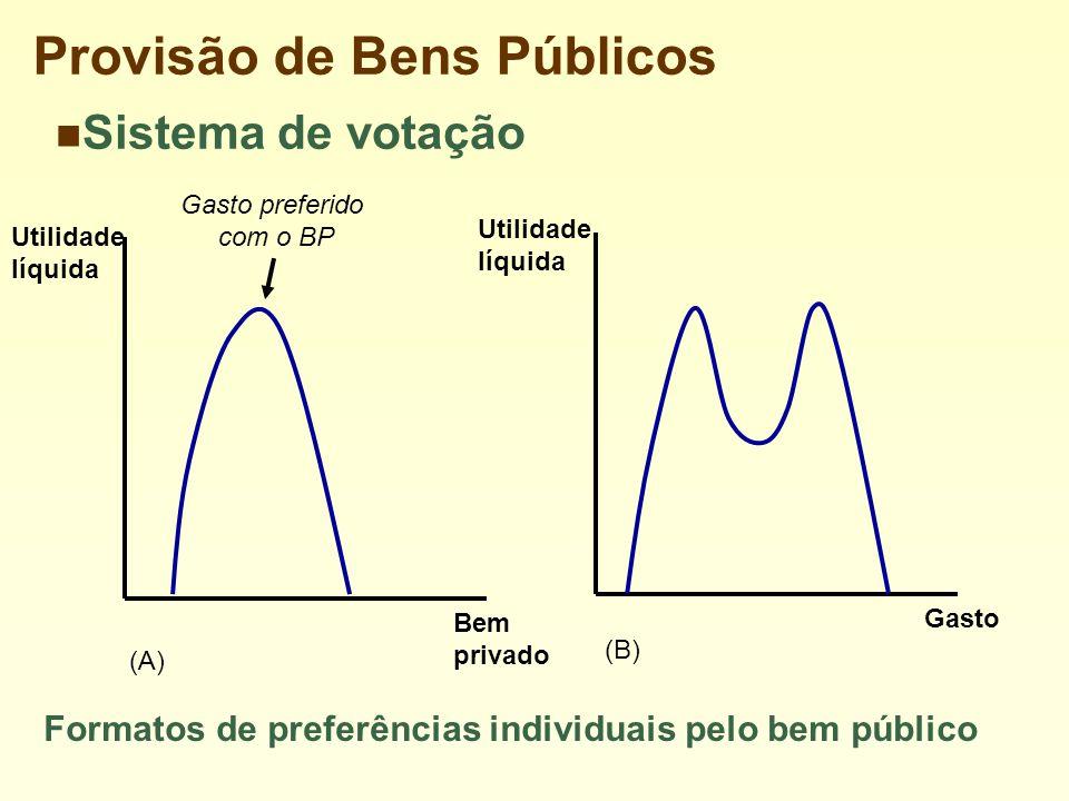 Utilidade líquida Bem privado Utilidade líquida Gasto Formatos de preferências individuais pelo bem público Gasto preferido com o BP (A) (B) Sistema de votação