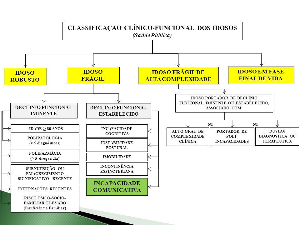 DECLÍNIO FUNCIONAL IMINENTE POLIPATOLOGIA ( 5 diagnósticos) POLIFARMÁCIA ( 5 drogas/dia) SUBNUTRIÇÃO OU EMAGRECIMENTO SIGNIFICATIVO RECENTE INTERNAÇÕE
