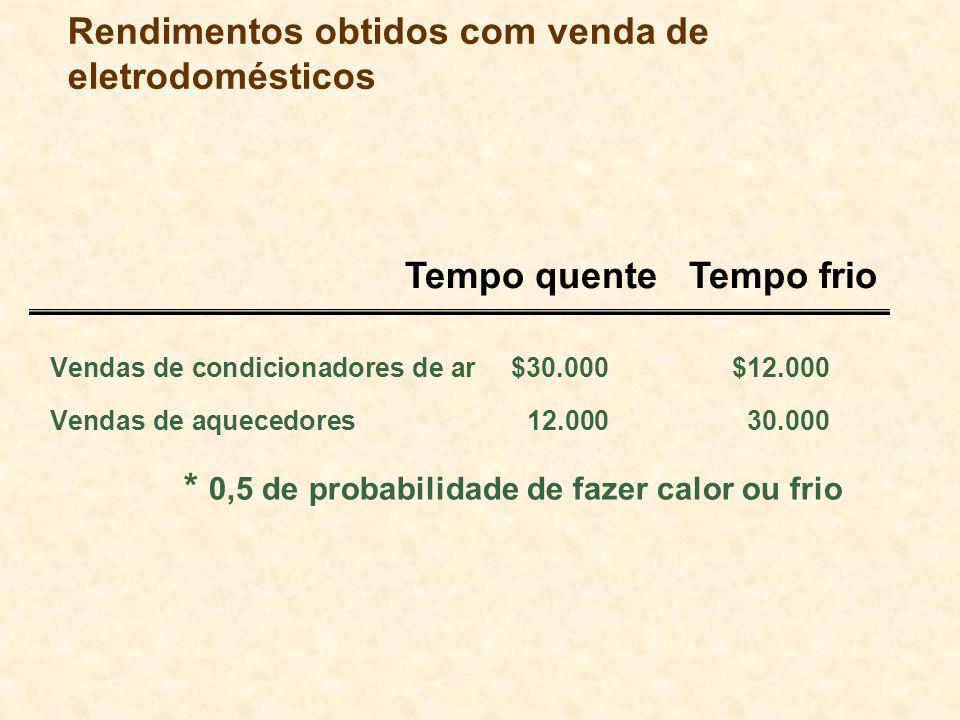 Rendimentos obtidos com venda de eletrodomésticos Vendas de condicionadores de ar $30.000$12.000 Vendas de aquecedores12.00030.000 * 0,5 de probabilid