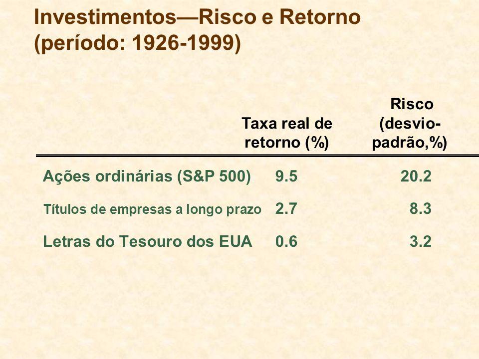 InvestimentosRisco e Retorno (período: 1926-1999) Ações ordinárias (S&P 500)9.520.2 Títulos de empresas a longo prazo 2.78.3 Letras do Tesouro dos EUA