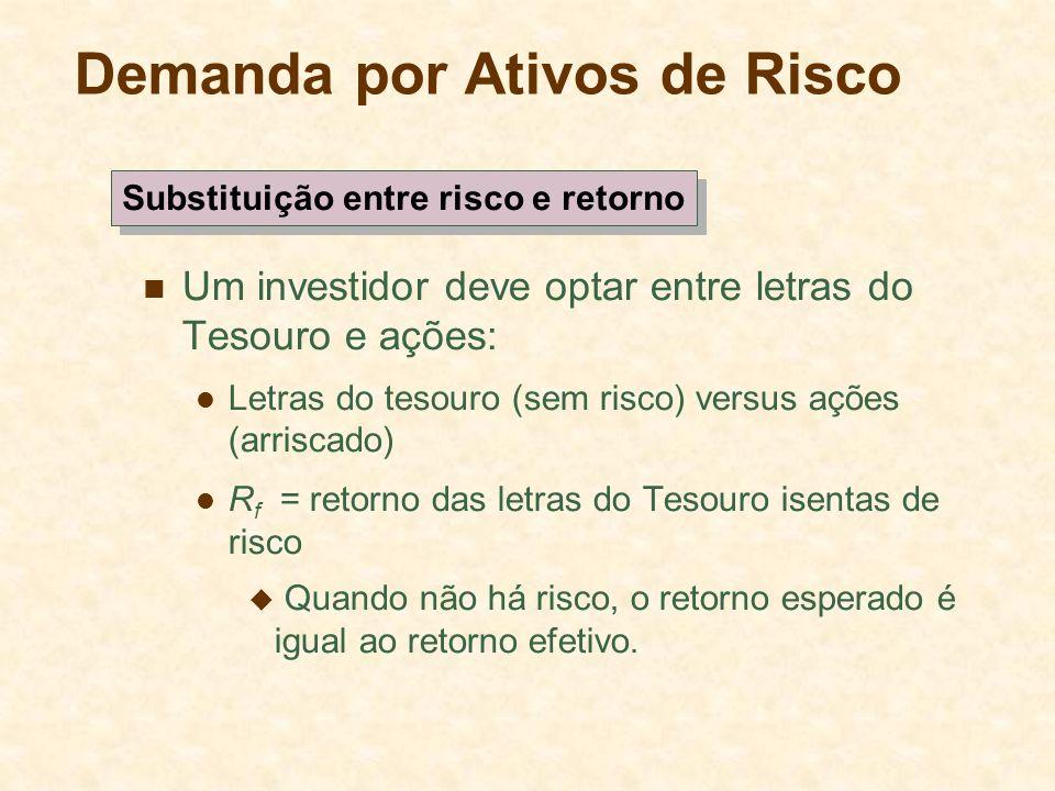 Demanda por Ativos de Risco Um investidor deve optar entre letras do Tesouro e ações: Letras do tesouro (sem risco) versus ações (arriscado) R f = ret