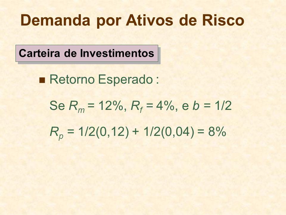 Demanda por Ativos de Risco Retorno Esperado : Se R m = 12%, R f = 4%, e b = 1/2 R p = 1/2(0,12) + 1/2(0,04) = 8% Carteira de Investimentos