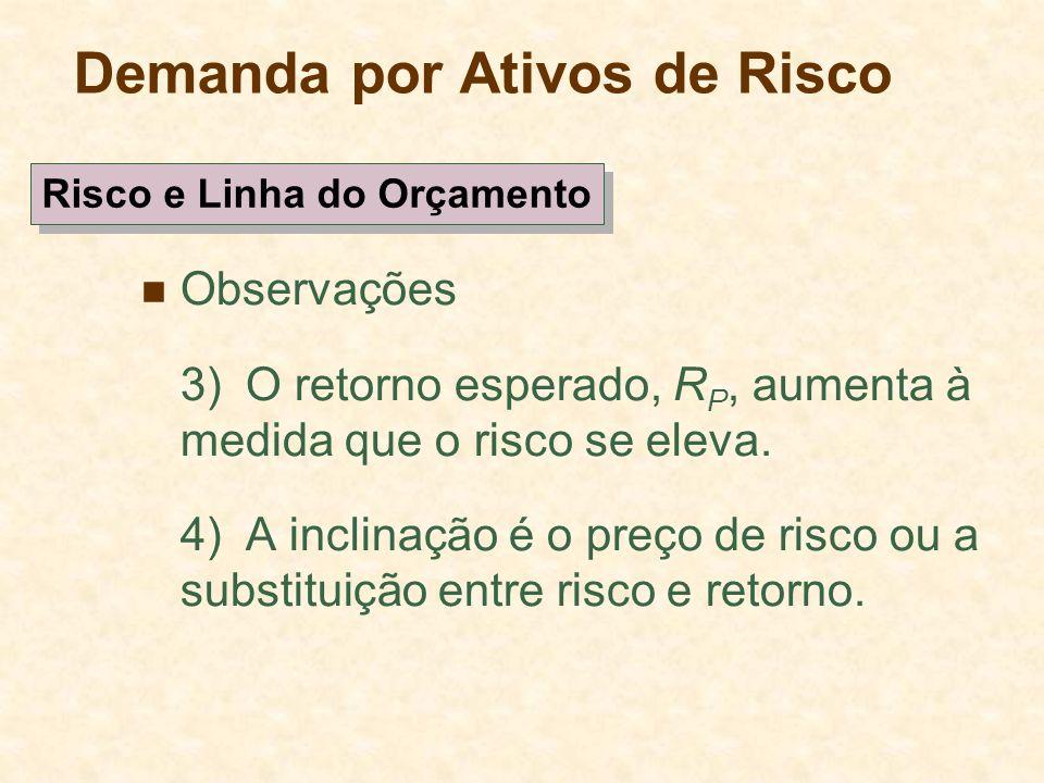 Demanda por Ativos de Risco Observações 3)O retorno esperado, R P, aumenta à medida que o risco se eleva. 4)A inclinação é o preço de risco ou a subst