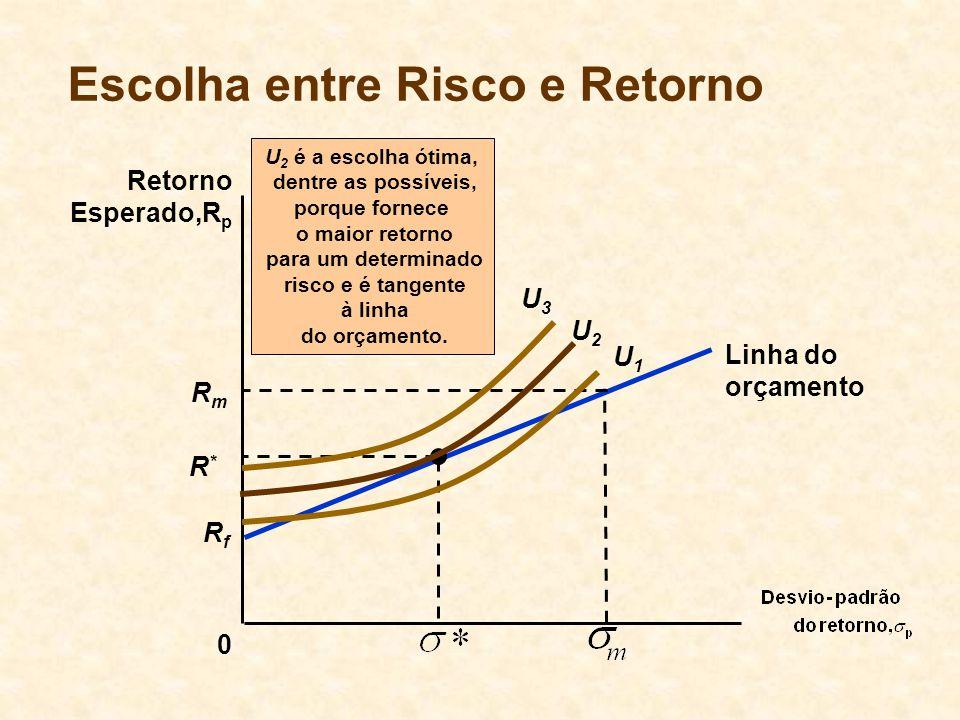Escolha entre Risco e Retorno 0 Retorno Esperado,R p U 2 é a escolha ótima, dentre as possíveis, porque fornece o maior retorno para um determinado ri