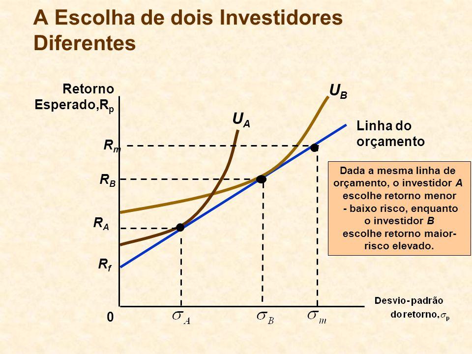 RfRf Linha do orçamento A Escolha de dois Investidores Diferentes 0 Retorno Esperado,R p Dada a mesma linha de orçamento, o investidor A escolhe retor