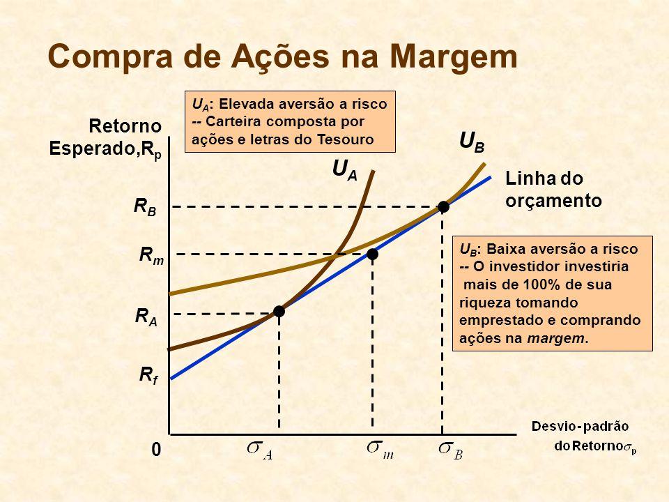 RfRf Linha do orçamento Compra de Ações na Margem 0 Retorno Esperado,R p UAUA RARA U A : Elevada aversão a risco -- Carteira composta por ações e letr