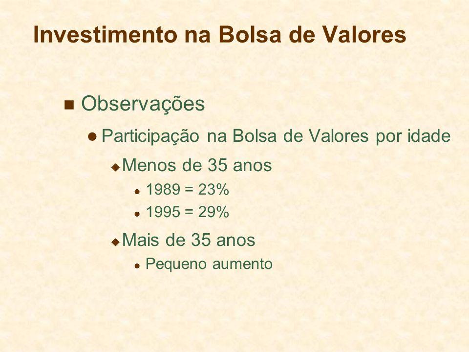 Investimento na Bolsa de Valores Observações Participação na Bolsa de Valores por idade Menos de 35 anos 1989 = 23% 1995 = 29% Mais de 35 anos Pequeno