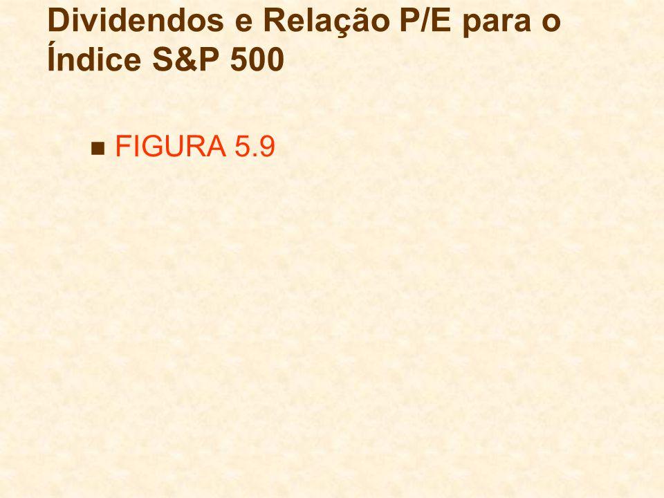 Dividendos e Relação P/E para o Índice S&P 500 FIGURA 5.9