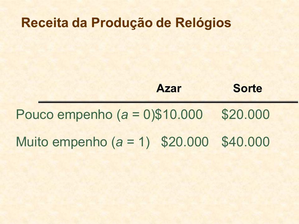 Receita da Produção de Relógios Pouco empenho (a = 0)$10.000$20.000 Muito empenho (a = 1) $20.000$40.000 AzarSorte