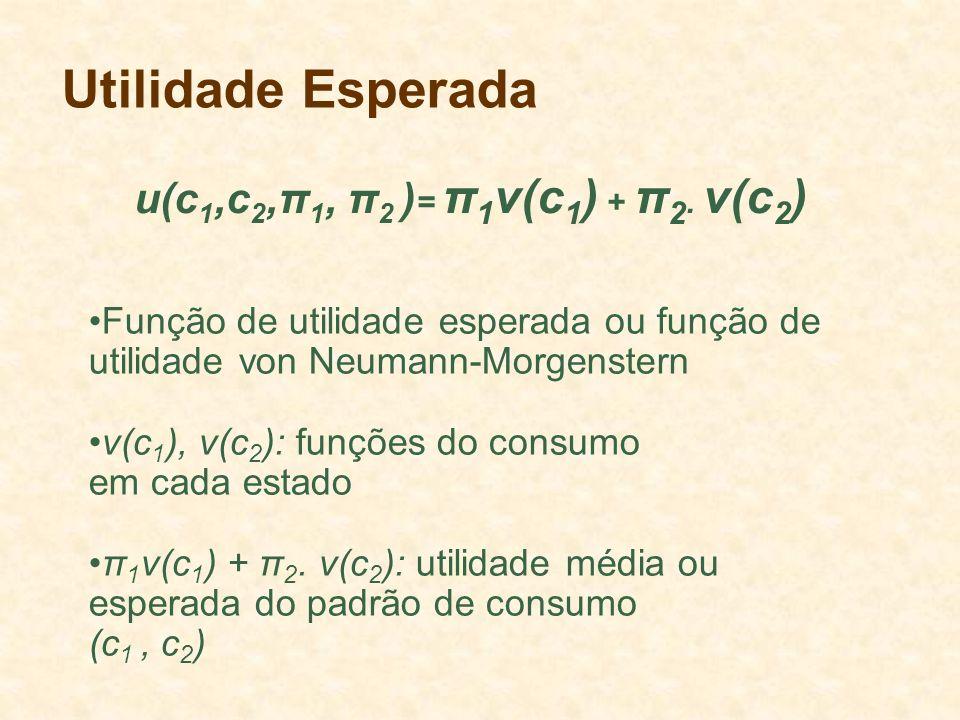 Utilidade Esperada u(c 1,c 2,π 1, π 2 ) = π 1 v(c 1 ) + π 2. v(c 2 ) Função de utilidade esperada ou função de utilidade von Neumann-Morgenstern v(c 1