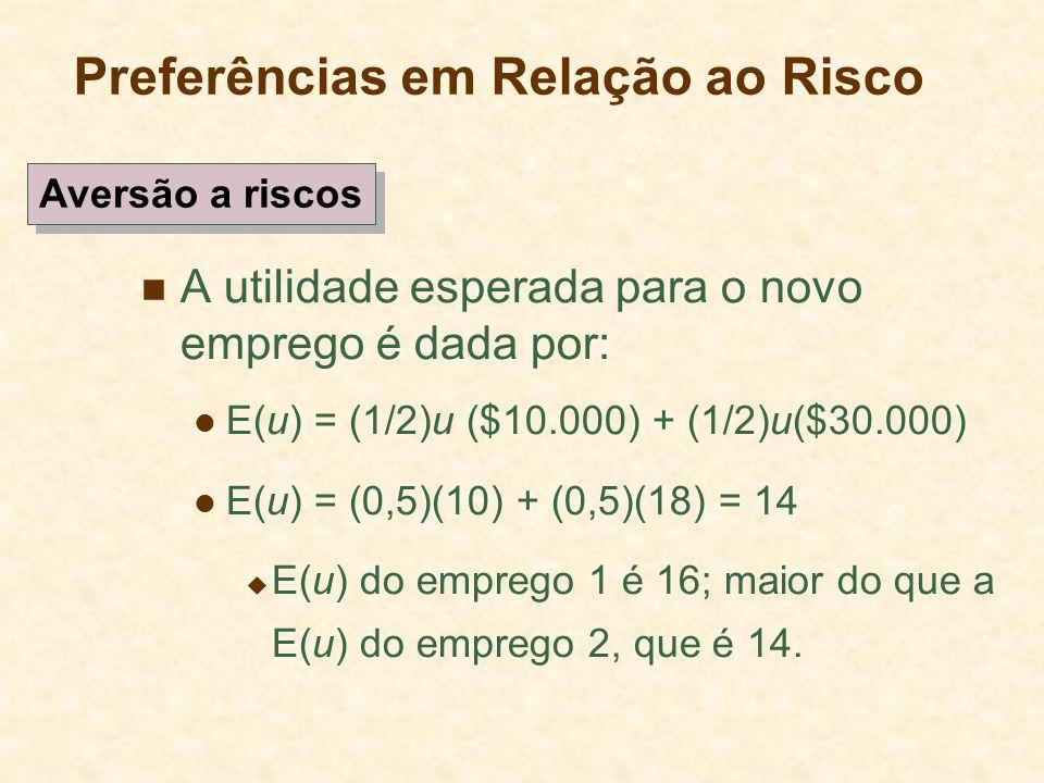 Preferências em Relação ao Risco A utilidade esperada para o novo emprego é dada por: E(u) = (1/2)u ($10.000) + (1/2)u($30.000) E(u) = (0,5)(10) + (0,