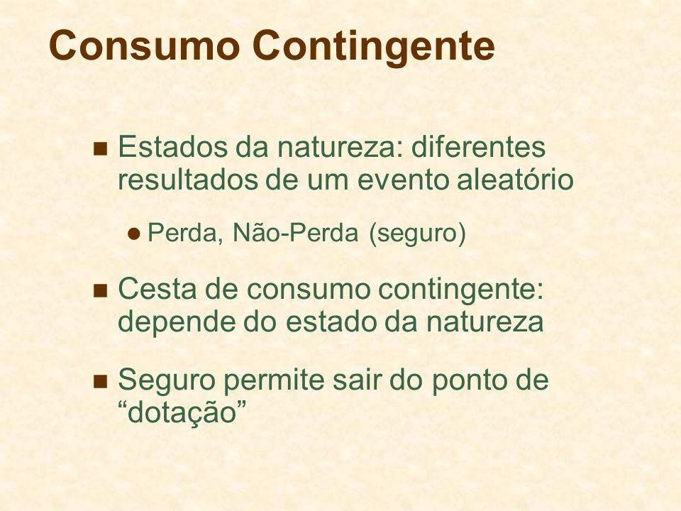 Consumo Contingente Estados da natureza: diferentes resultados de um evento aleatório Perda, Não-Perda (seguro) Cesta de consumo contingente: depende