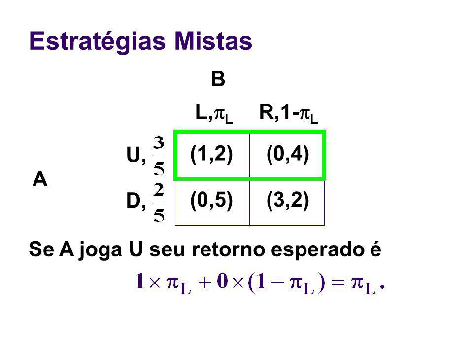 Estratégias Mistas A Se A joga U seu retorno esperado é (1,2)(0,4) (0,5)(3,2) L, L R,1- L U, D, B