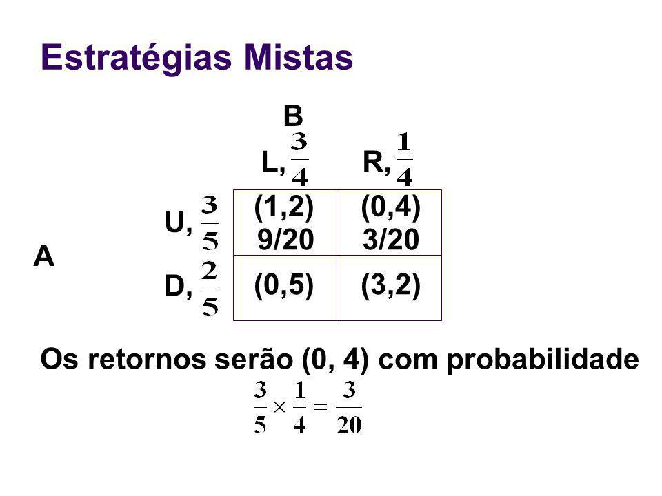 Estratégias Mistas B A Os retornos serão (0, 4) com probabilidade (0,4) (0,5)(3,2) U, D, L,R, (1,2) 9/203/20