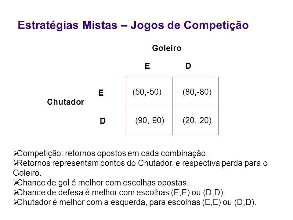 Estratégias Mistas – Jogos de Competição Chutador Competição: retornos opostos em cada combinação.