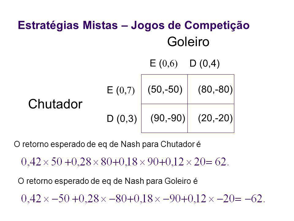 Chutador (50,-50)(80,-80) (90,-90)(20,-20) E ( D (0,3) E ( D (0,4) Goleiro Estratégias Mistas – Jogos de Competição O retorno esperado de eq de Nash para Chutador é O retorno esperado de eq de Nash para Goleiro é