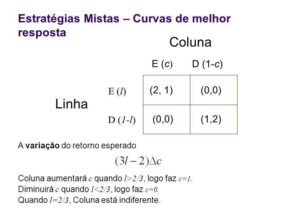 Linha (2, 1)(0,0) (1,2) E (l) D (1-l) E (c D (1-c) Coluna Estratégias Mistas – Curvas de melhor resposta A variação do retorno esperado Coluna aumentará c quando l>2/3, logo faz c=1.