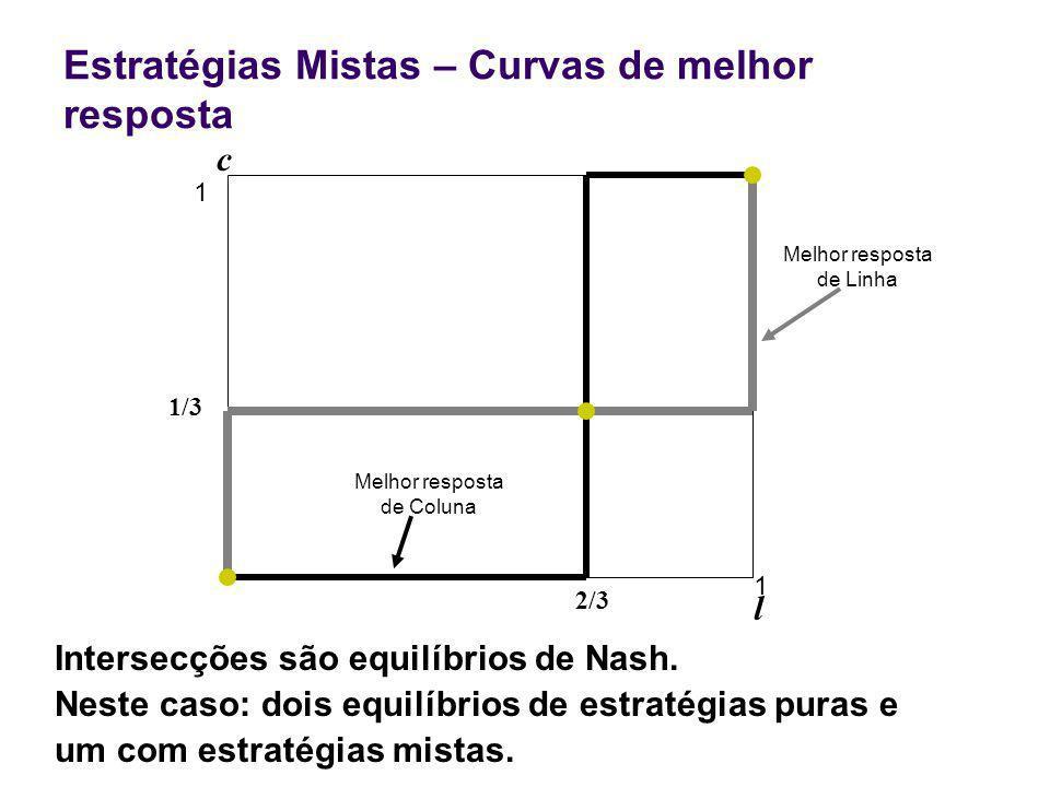 Estratégias Mistas – Curvas de melhor resposta 2/3 1 l c 1 Intersecções são equilíbrios de Nash.