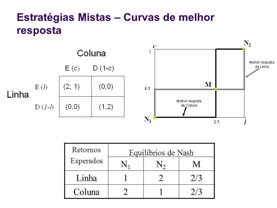 Estratégias Mistas – Curvas de melhor resposta N1N1 M N2N2 Retornos Esperados Equilíbrios de Nash N1N1 N2N2 M Linha122/3 Coluna212/3