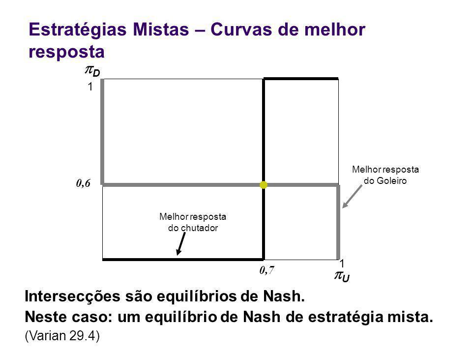 Estratégias Mistas – Curvas de melhor resposta 0,7 1 U 1 Intersecções são equilíbrios de Nash.