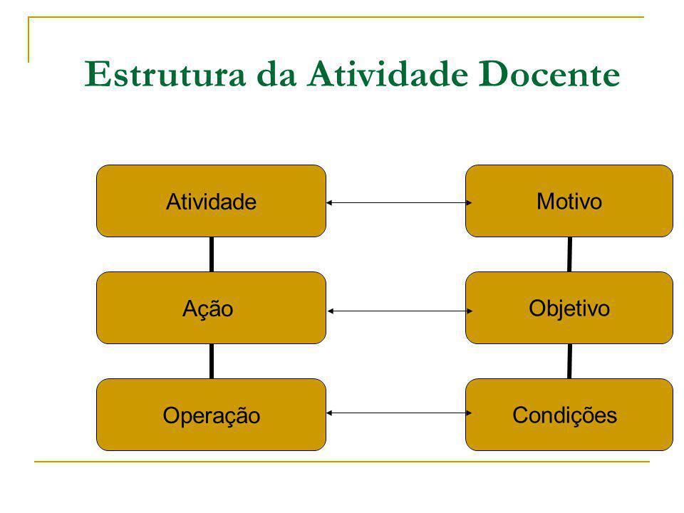 Estrutura da Atividade Docente Atividade Ação Operação Motivo Objetivo Condições