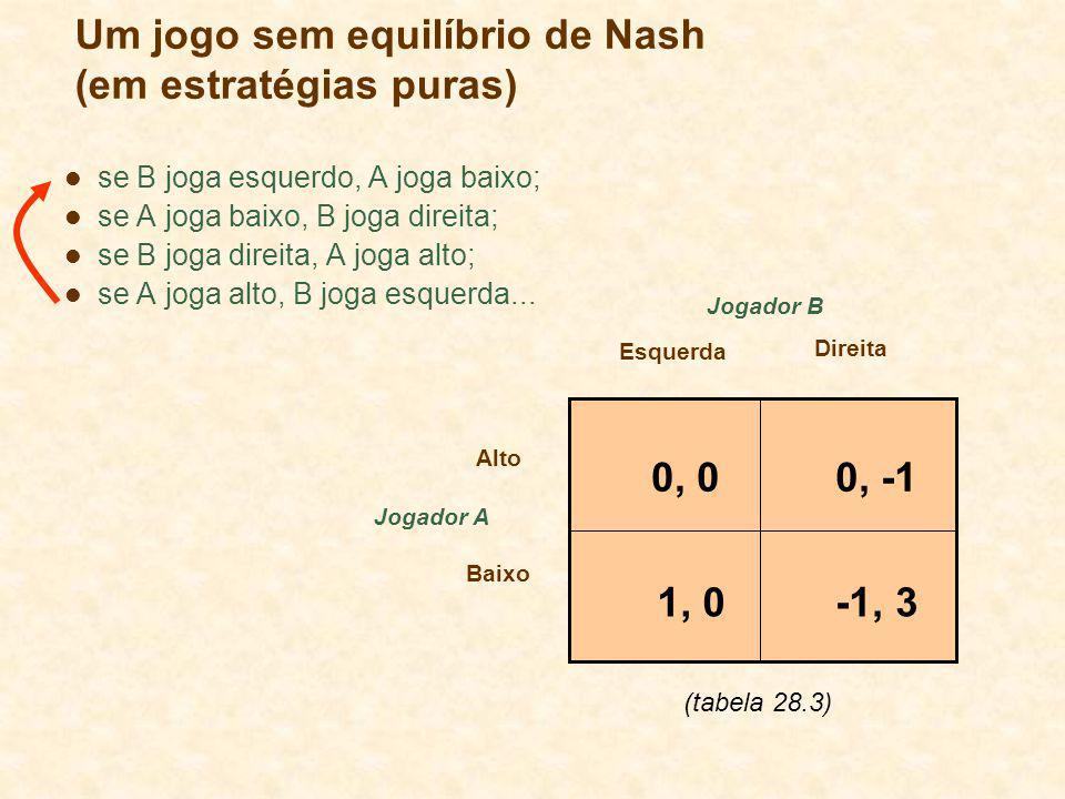 Um jogo sem equilíbrio de Nash (em estratégias puras) Jogador A Esquerda Direita Alto Baixo Jogador B 0, 00, -1 -1, 31, 0 se B joga esquerdo, A joga b