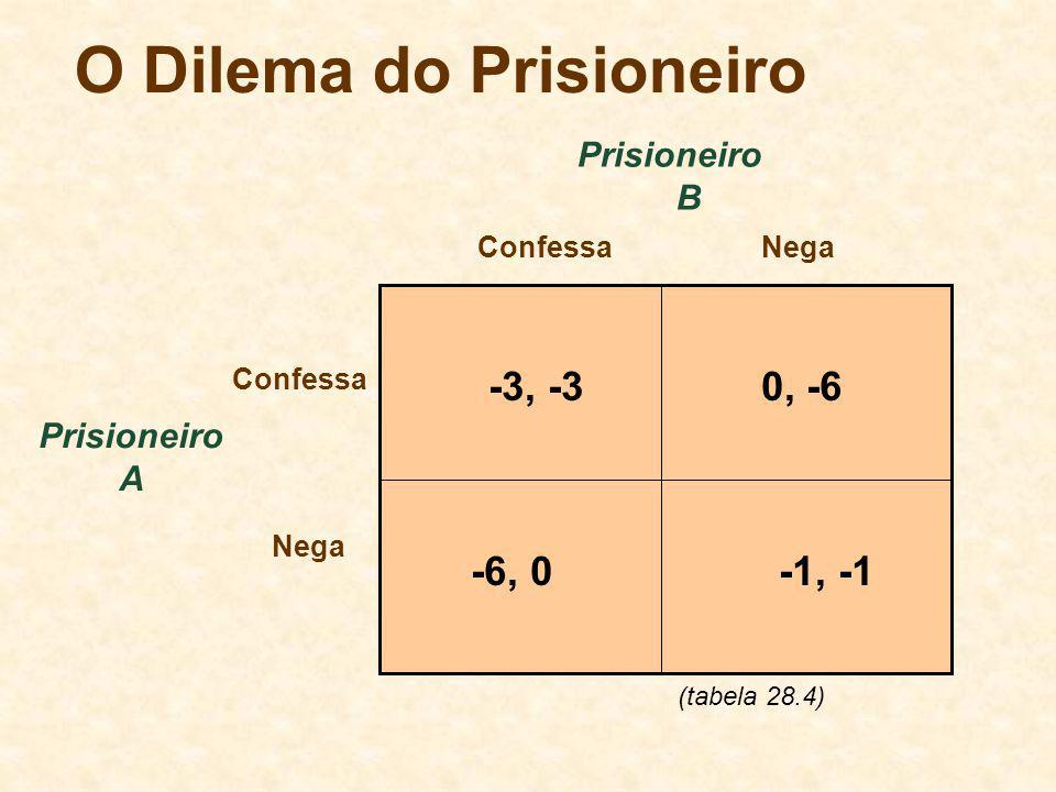 O Dilema do Prisioneiro Prisioneiro A ConfessaNega Confessa Nega Prisioneiro B -3, -30, -6 -1, -1-6, 0 (tabela 28.4)