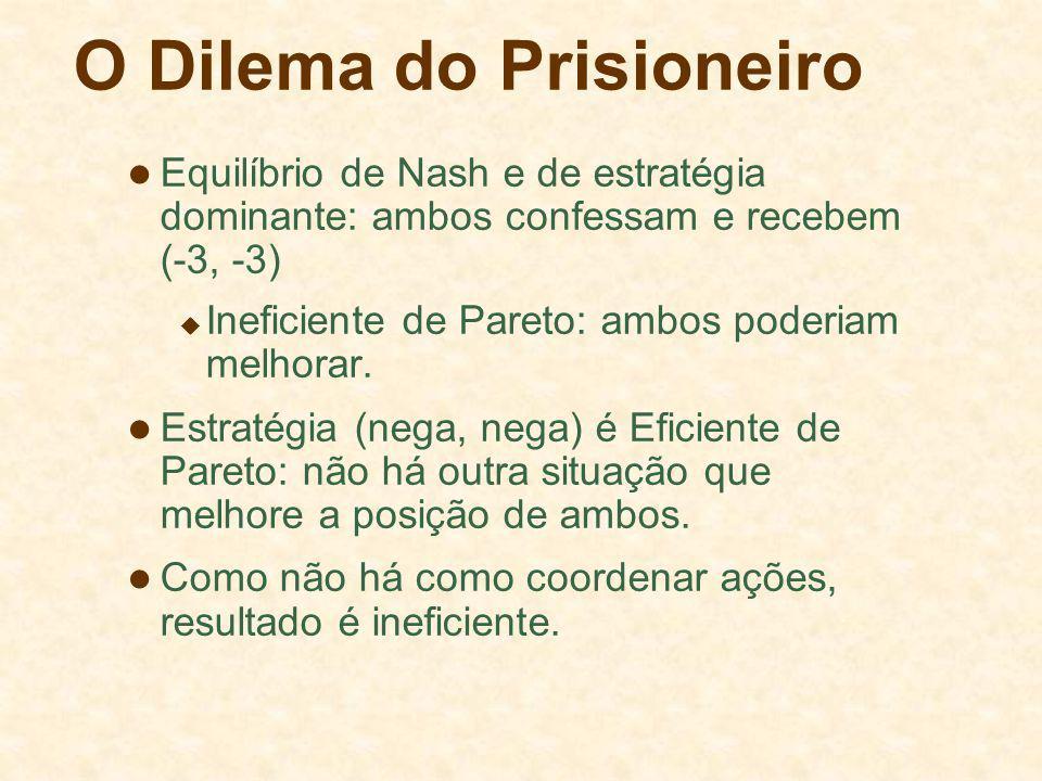 O Dilema do Prisioneiro Equilíbrio de Nash e de estratégia dominante: ambos confessam e recebem (-3, -3) Ineficiente de Pareto: ambos poderiam melhora