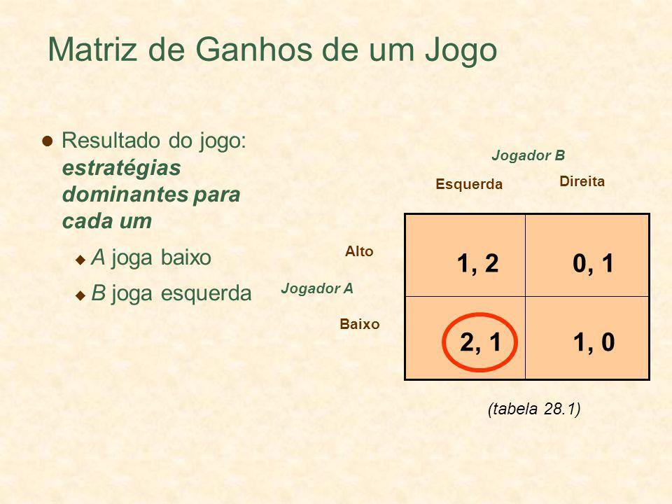 Matriz de Ganhos de um Jogo Jogador A Esquerda Direita Alto Baixo Jogador B 1, 20, 1 1, 02, 1 Resultado do jogo: estratégias dominantes para cada um A