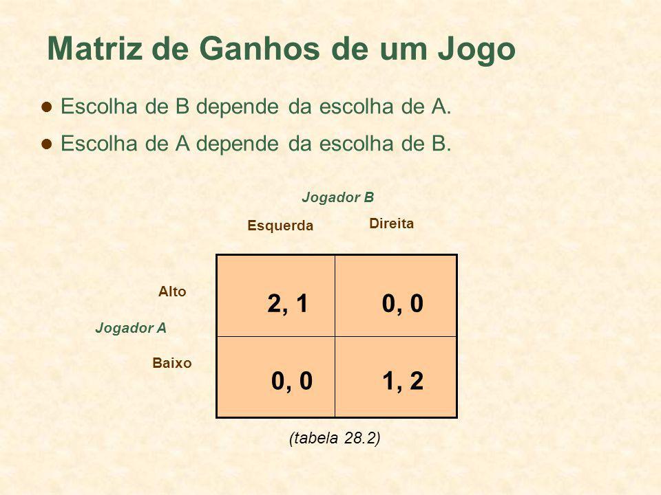Matriz de Ganhos de um Jogo Jogador A Esquerda Direita Alto Baixo Jogador B 2, 10, 0 1, 20, 0 Escolha de B depende da escolha de A. Escolha de A depen