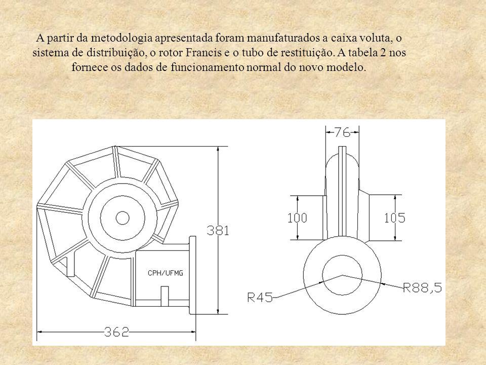 A partir da metodologia apresentada foram manufaturados a caixa voluta, o sistema de distribuição, o rotor Francis e o tubo de restituição. A tabela 2