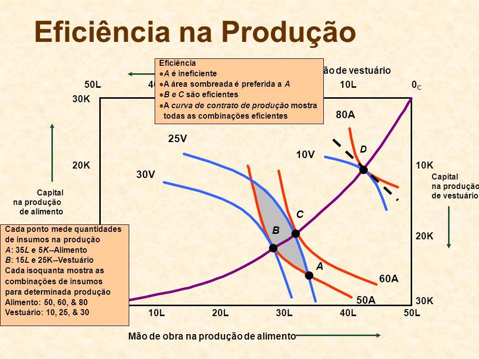 U2U2 Competição e Eficiência na Produção Alimento (Unidades) Vestuário (unidades) 60 100 A V1V1 A1A1 B V2V2 A2A2 A escassez de alimento e excesso de vestuário causam o aumento do preço do alimento e a redução do preço do vestuário.