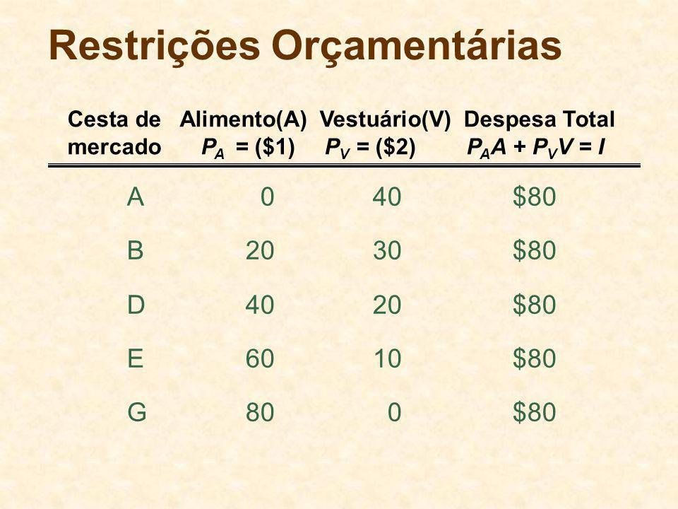 Restrições Orçamentárias A040$80 B2030$80 D4020$80 E6010$80 G800$80 Cesta de Alimento(A) Vestuário(V) Despesa Total mercadoP A = ($1)P V = ($2)P A A +