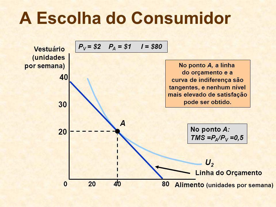 U2U2 A Escolha do Consumidor P V = $2 P A = $1 I = $80 Linha do Orçamento A No ponto A, a linha do orçamento e a curva de indiferença são tangentes, e