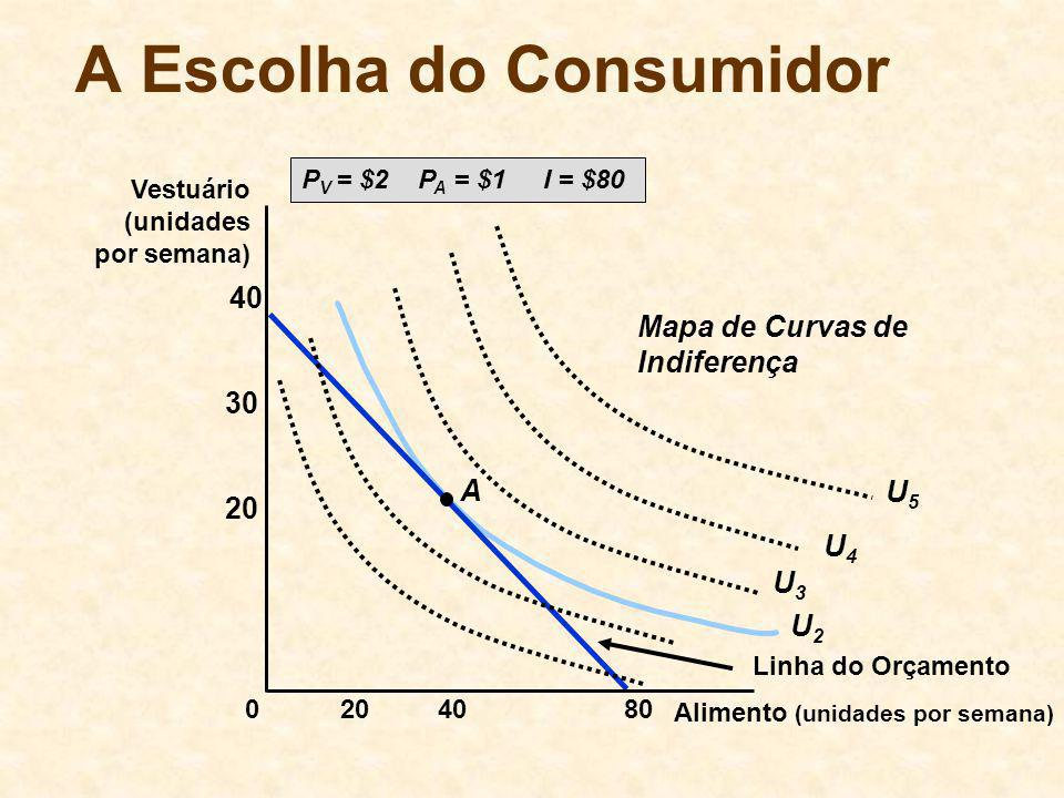 U2U2 A Escolha do Consumidor P V = $2 P A = $1 I = $80 Linha do Orçamento Alimento (unidades por semana) Vestuário (unidades por semana) 408020 30 40