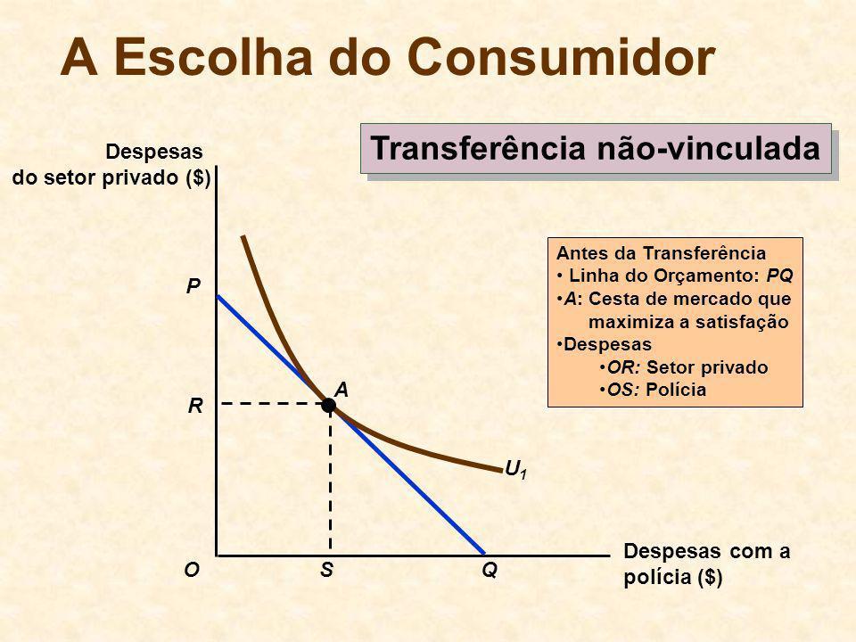 A Escolha do Consumidor Transferência não-vinculada Despesas com a polícia ($) Despesas do setor privado ($) O P Q U1U1 A Antes da Transferência Linha