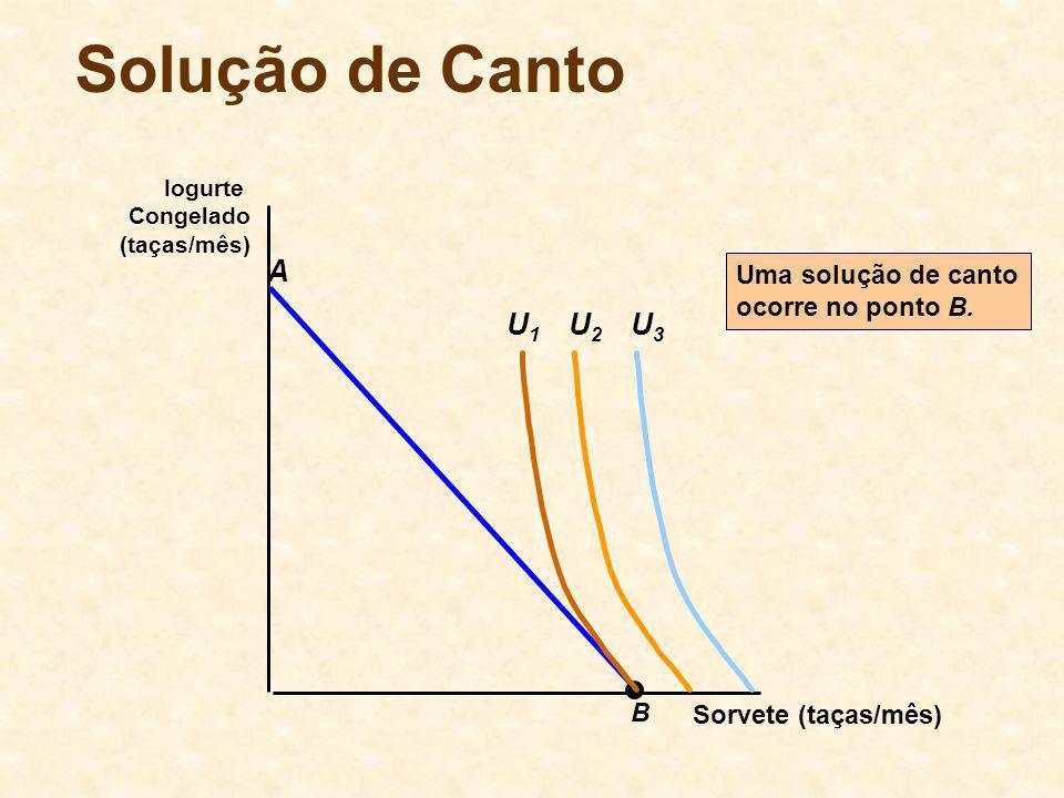 Sorvete (taças/mês) Iogurte Congelado (taças/mês) B A U2U2 U3U3 U1U1 Uma solução de canto ocorre no ponto B.
