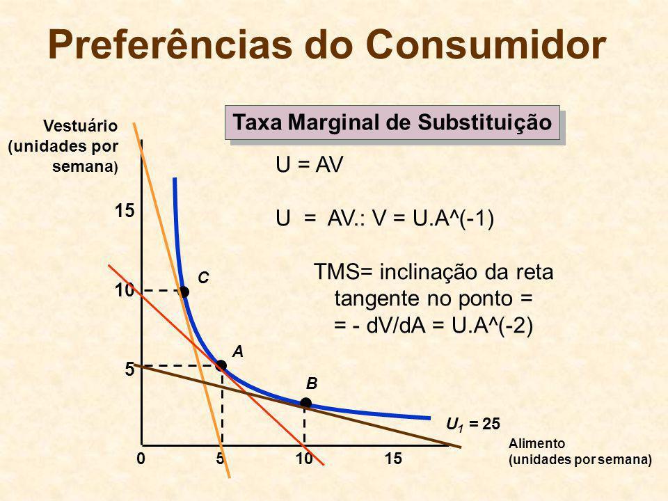Preferências do Consumidor Alimento (unidades por semana) 10155 5 10 15 0 Vestuário (unidades por semana ) U 1 = 25 A B C U = AV U = AV.: V = U.A^(-1)
