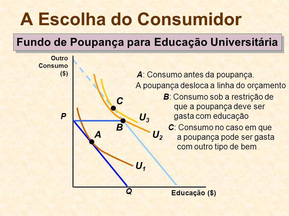 A poupança desloca a linha do orçamento A Escolha do Consumidor P Q Educação ($) Outro Consumo ($) U2U2 Fundo de Poupança para Educação Universitária