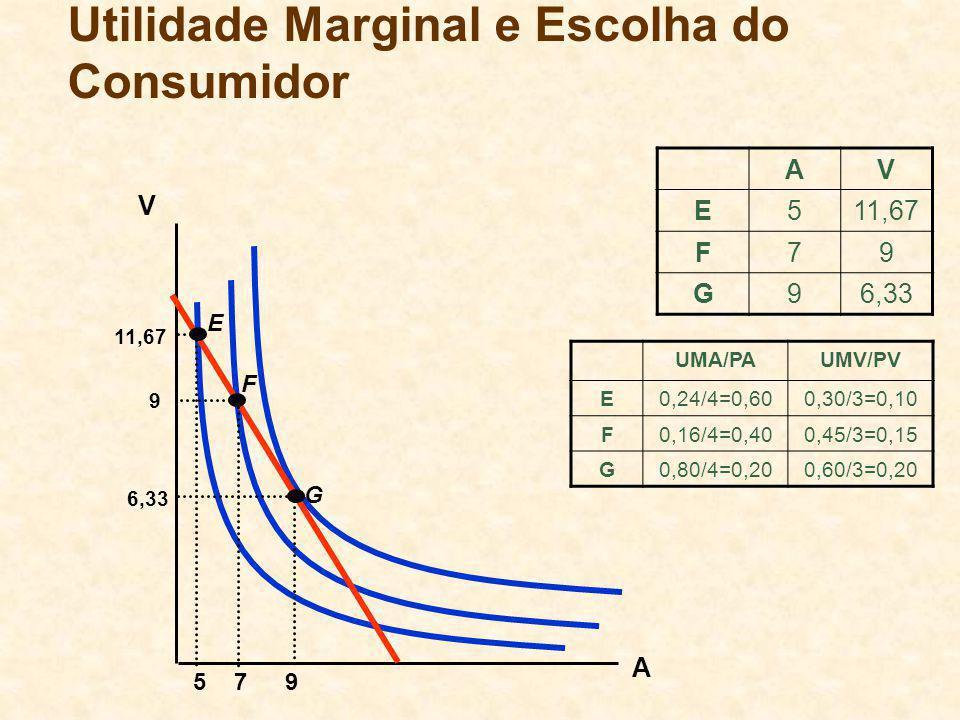A 795 6,33 9 11,67 V E G Utilidade Marginal e Escolha do Consumidor AV E511,67 F79 G96,33 UMA/PAUMV/PV E0,24/4=0,600,30/3=0,10 F0,16/4=0,400,45/3=0,15