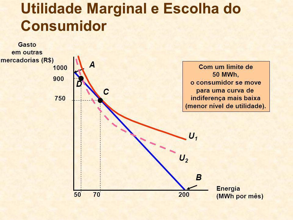 B 200 A Energia (MWh por mês) Gasto em outras mercadorias (R$) 1000 70 U1U1 C 750 50 D Com um limite de 50 MWh, o consumidor se move para uma curva de