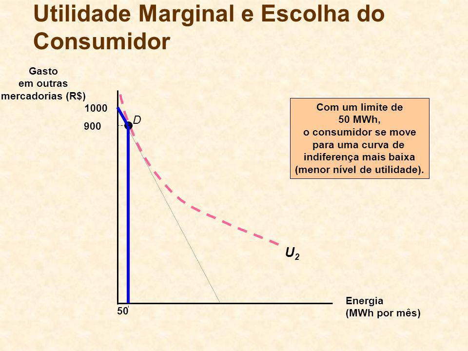 Energia (MWh por mês) Gasto em outras mercadorias (R$) 1000 50 Com um limite de 50 MWh, o consumidor se move para uma curva de indiferença mais baixa
