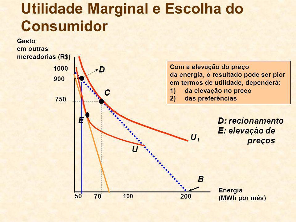 B 200 Energia (MWh por mês) Gasto em outras mercadorias (R$) 1000 70 U1U1 C 750 Utilidade Marginal e Escolha do Consumidor 100 50 Com a elevação do pr