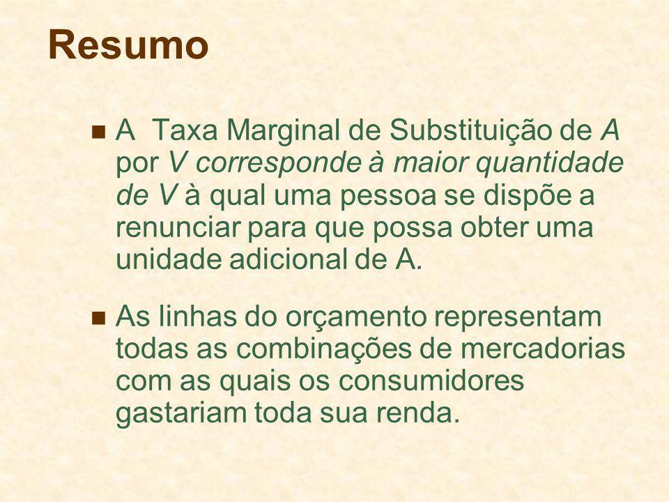 Resumo A Taxa Marginal de Substituição de A por V corresponde à maior quantidade de V à qual uma pessoa se dispõe a renunciar para que possa obter uma