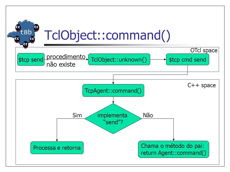 TclObject::command() $tcp send TclObject::unknown{}$tcp cmd send procedimento não existe TcpAgent::command() implementa send? Chama o método do pai: r